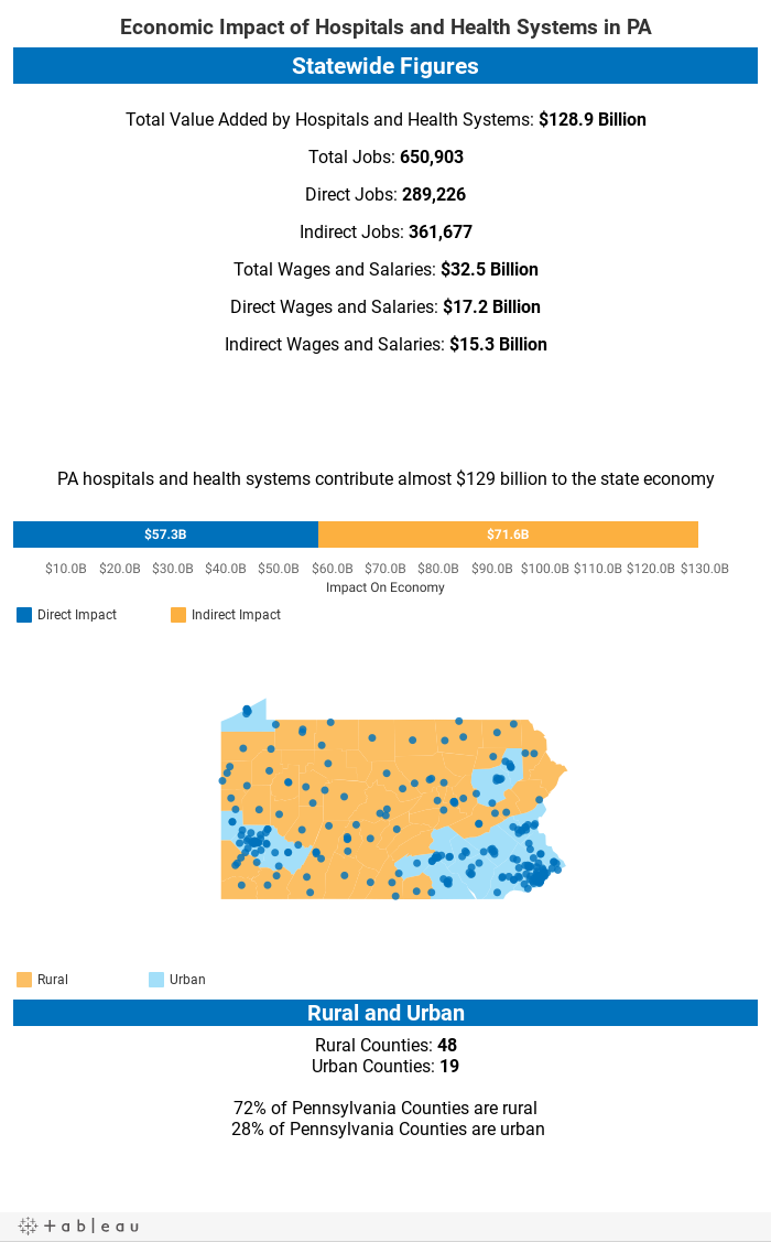 Economic Impact of Hospitals and Health Systems in PA