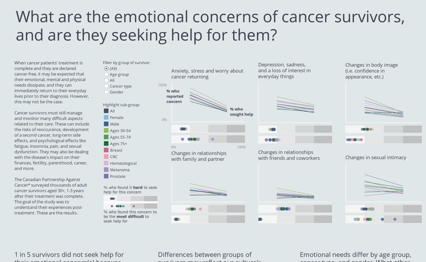 VOTD 07/05/2019: The Emotional Concerns of Cancer Survivors Version