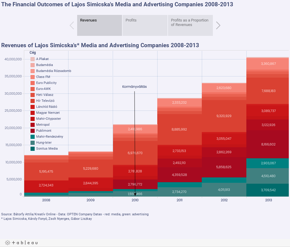 The Financial Outcomes of Lajos Simicska's Media and Advertising Companies 2008-2013