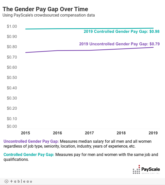 Gender Pay Gap Statistics for 2019 | PayScale