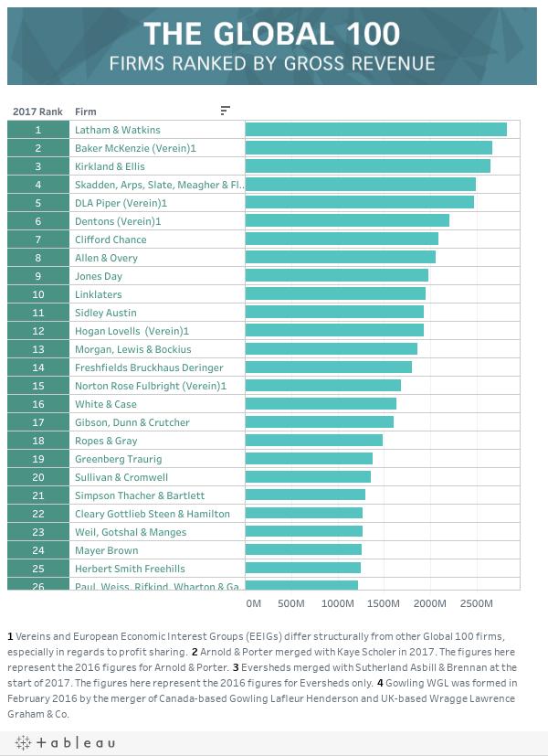Most Revenue