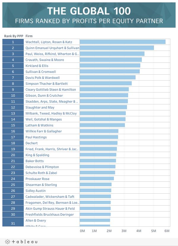 Most Profits Per Partner