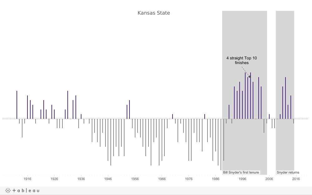 Kansas State Story