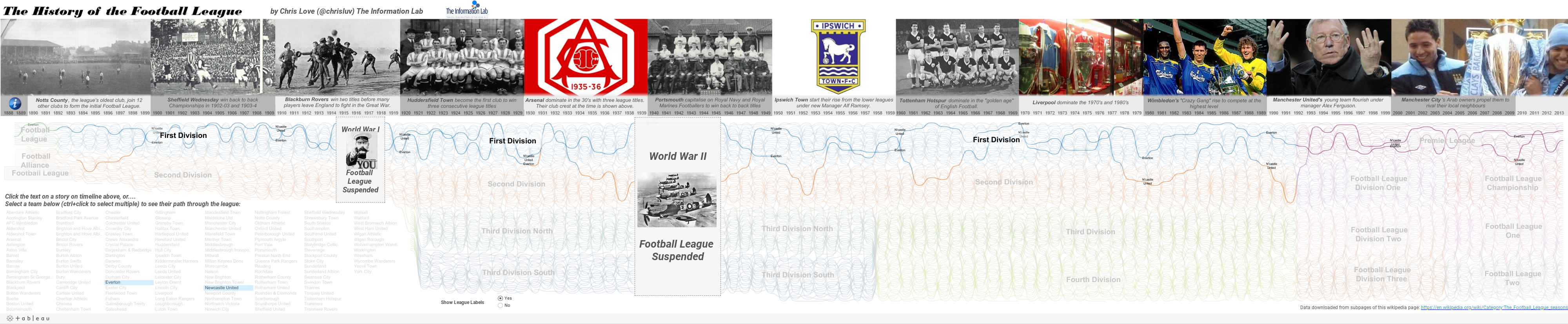 History of the Football League