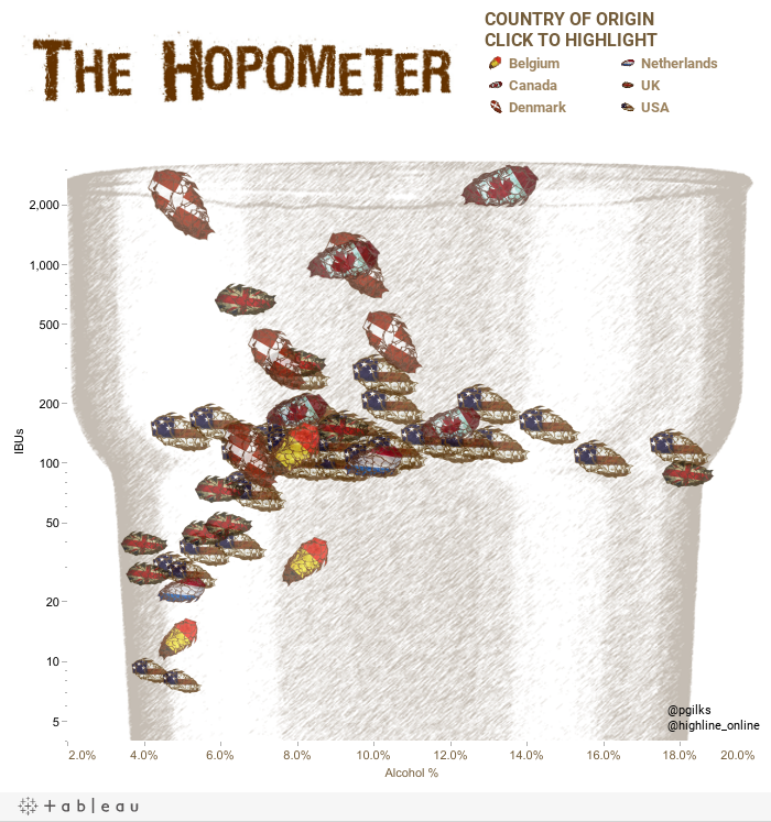 The Hopometer