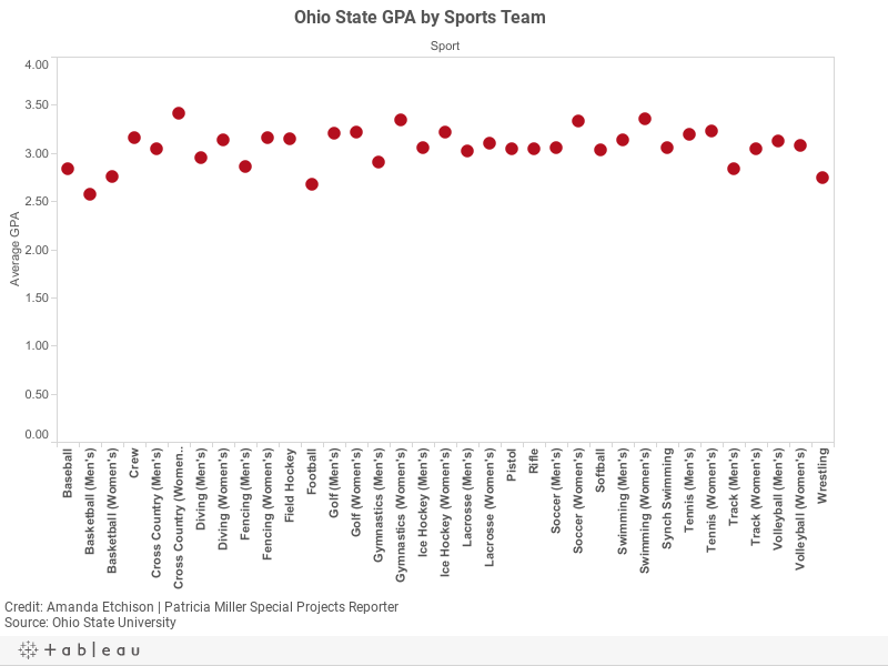 Ohio State GPA by Sports Team