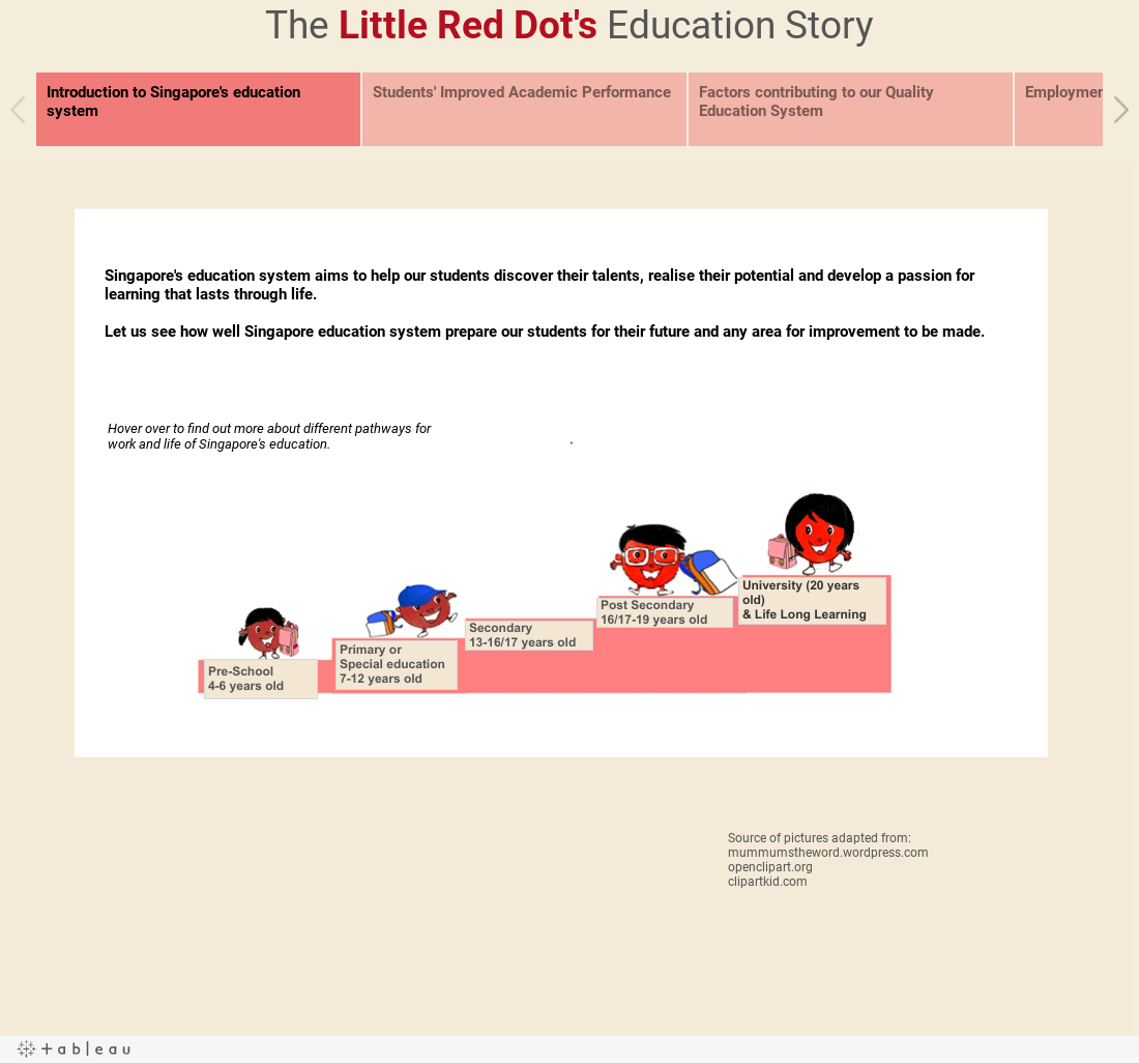 The Little Red Dot's Education Story
