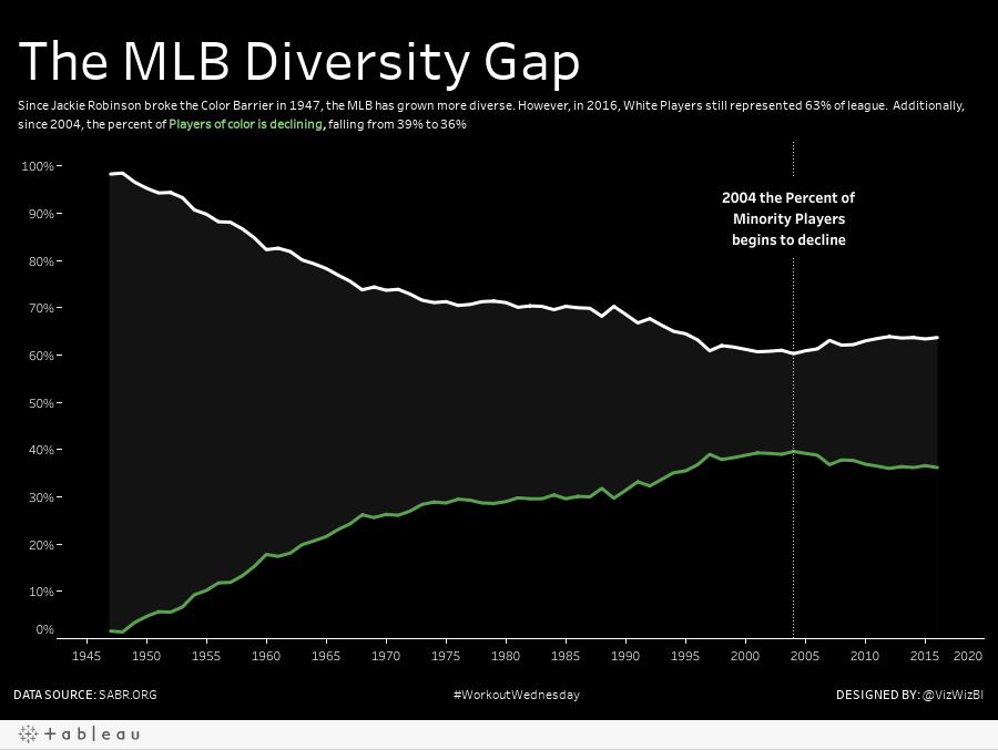 MLB Ethnicity