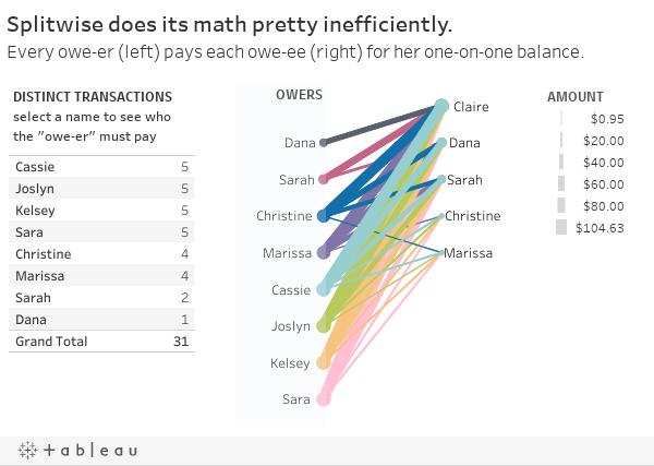 1. Splitwise Inefficient AF