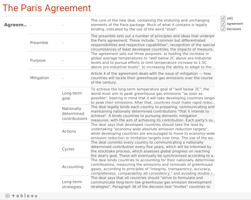 Interactive The Paris Agreement On Climate Change