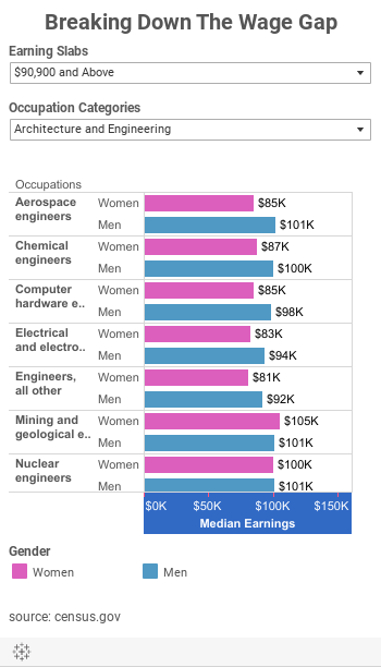 Breaking Down The Wage Gap