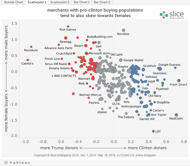 Slice finds correlations between politics and shopping patterns