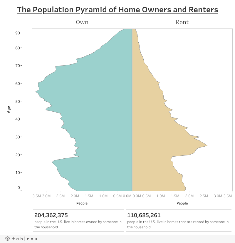 The Population Pyramid of Home Owners and Renters