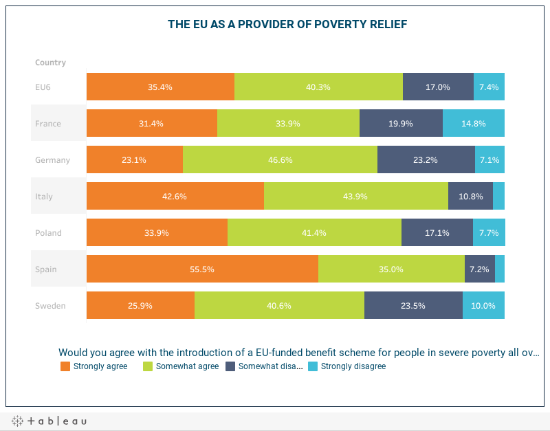 THE EU AS A PROVIDER OF POVERTY RELIEF