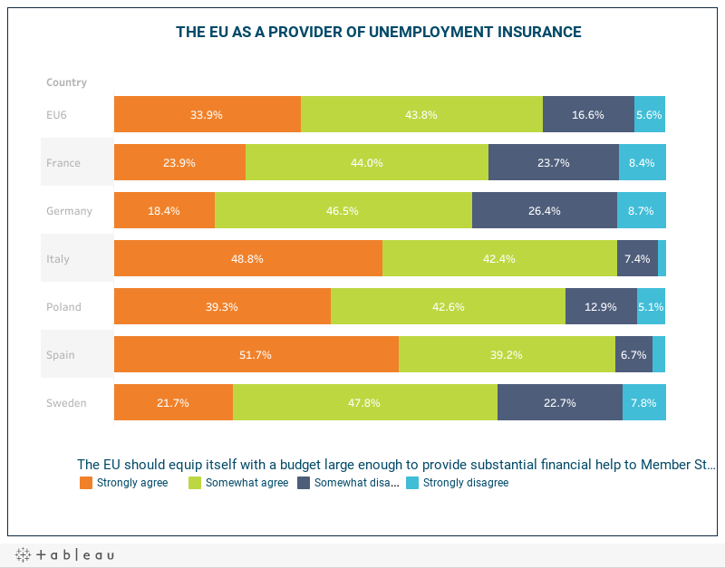 THE EU AS A PROVIDER OF UNEMPLOYMENT INSURANCE