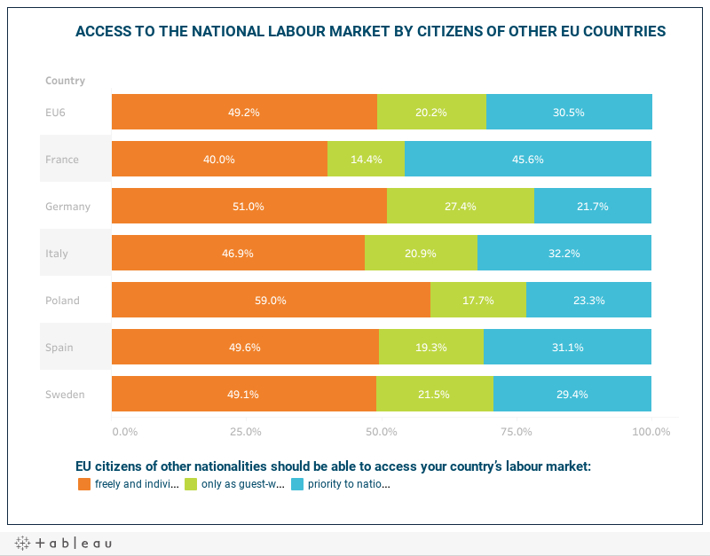 ACCESS TO THE NATIONAL LABOUR MARKET BY CITIZENS OF OTHER EU COUNTRIES
