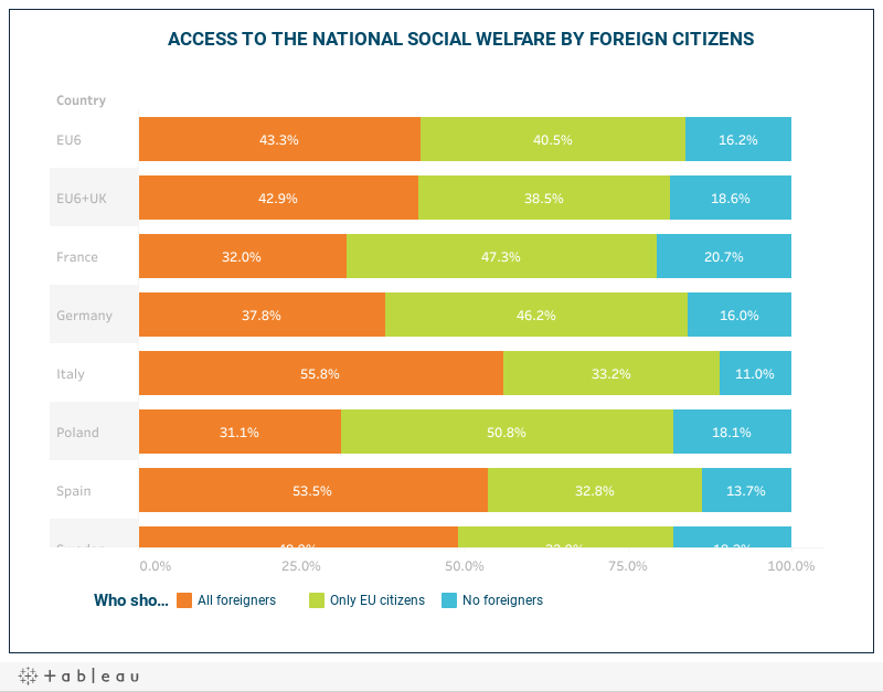ACCESS TO THE NATIONAL SOCIAL WELFARE BY FOREIGN CITIZENS