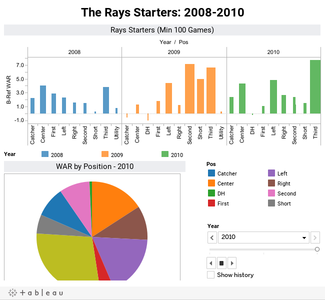 The Rays Starters: 2008-2010