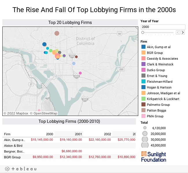 The Rise And Fall Of Top Lobbying Firms in the 2000s