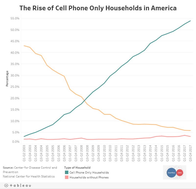 The Rise of Cell Phone Only Households in America