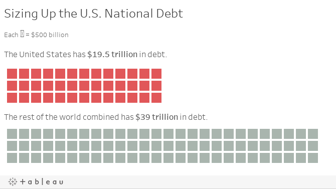 Sizing Up the U.S. National Debt