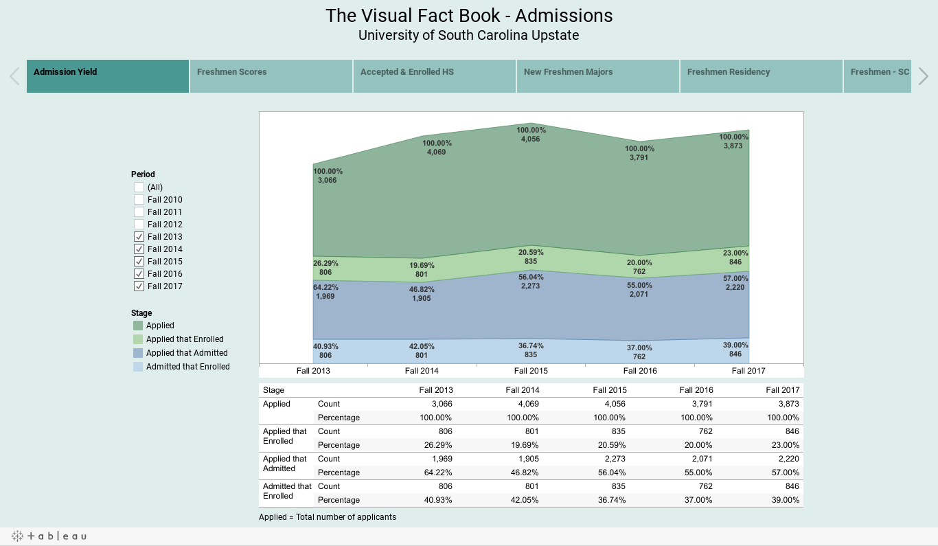 The Visual Fact Book 2010-2015University of South Carolina UpstateAdmissions & Freshmen