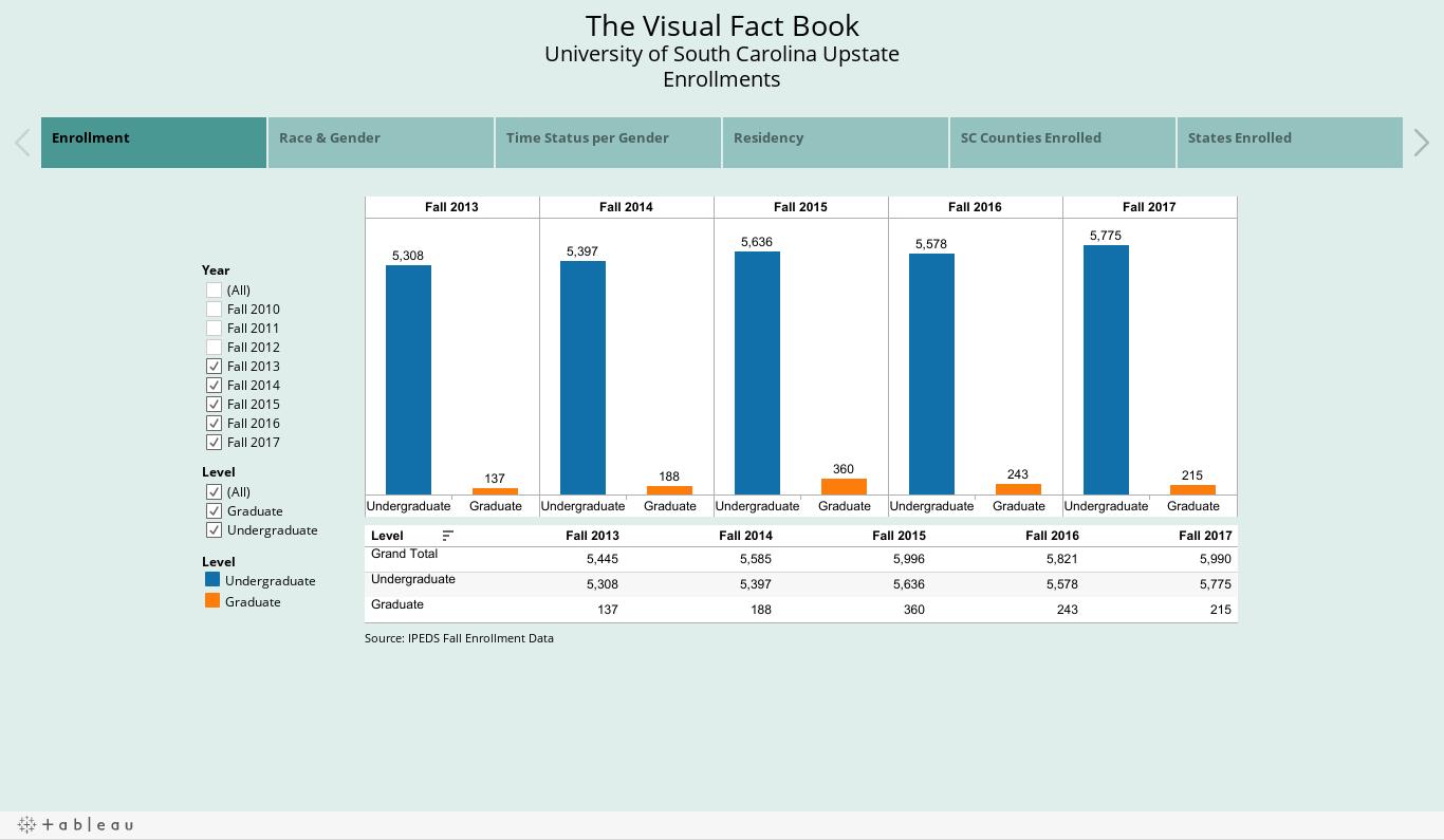 The Visual Fact Book 2010-2015University of South Carolina UpstateEnrollments