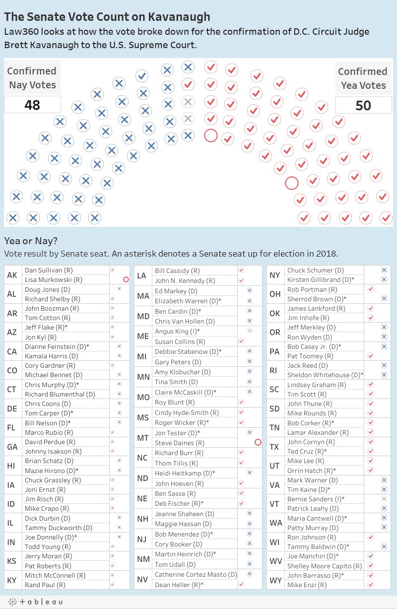 The Senate Vote Count on KavanaughLaw360 looks at how the vote broke down for the confirmation of D.C. Circuit Judge Brett Kavanaugh to the U.S. Supreme Court.