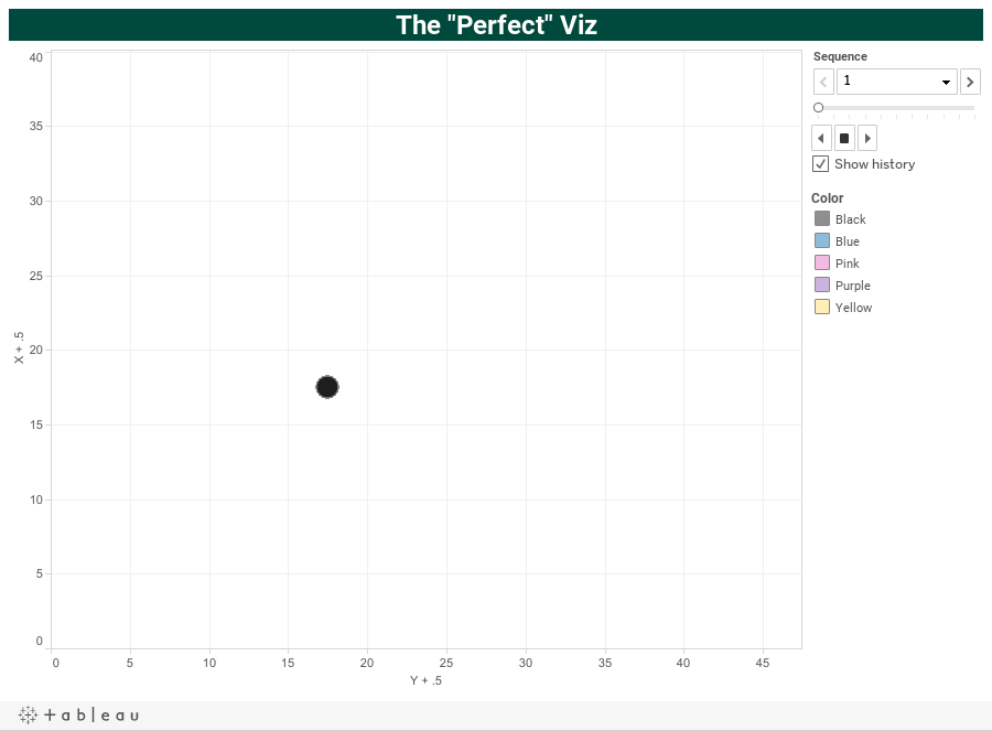 "The ""Perfect"" Viz"