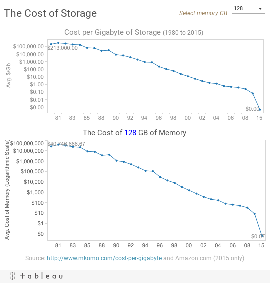 The Cost of Storage