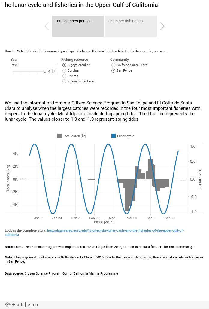 The lunar cycle and fisheries in the Upper Gulf of California