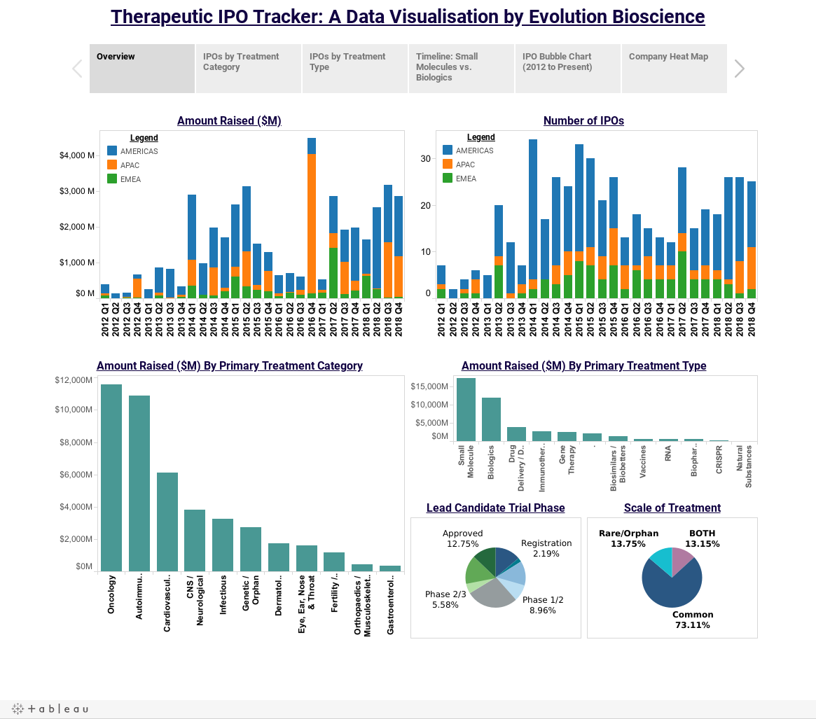 Therapeutic IPO Tracker: A Data Visualisation by Evolution Bioscience