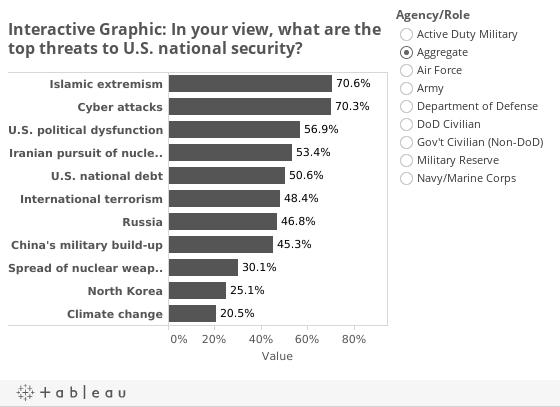 Threats Graph