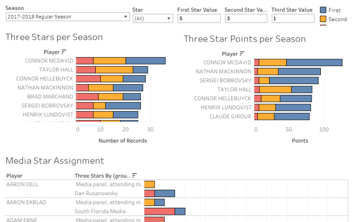 Three Stars Dashboard