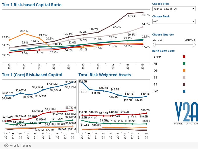 Capital Adequacy 2