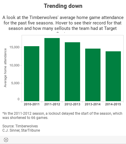 Trending downA look at the Timberwolves' average home game attendance for the past five seasons. Hover to see their record for that season and how many sellouts the team had at Target Center.