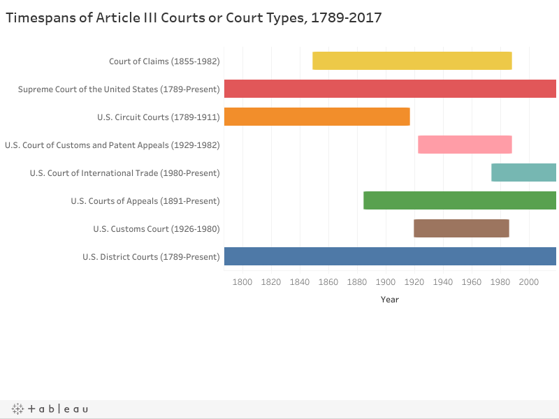Timespans of Article III Courts or Court Types, 1789-2017