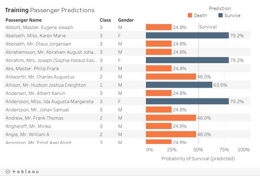 Test Prediction Details