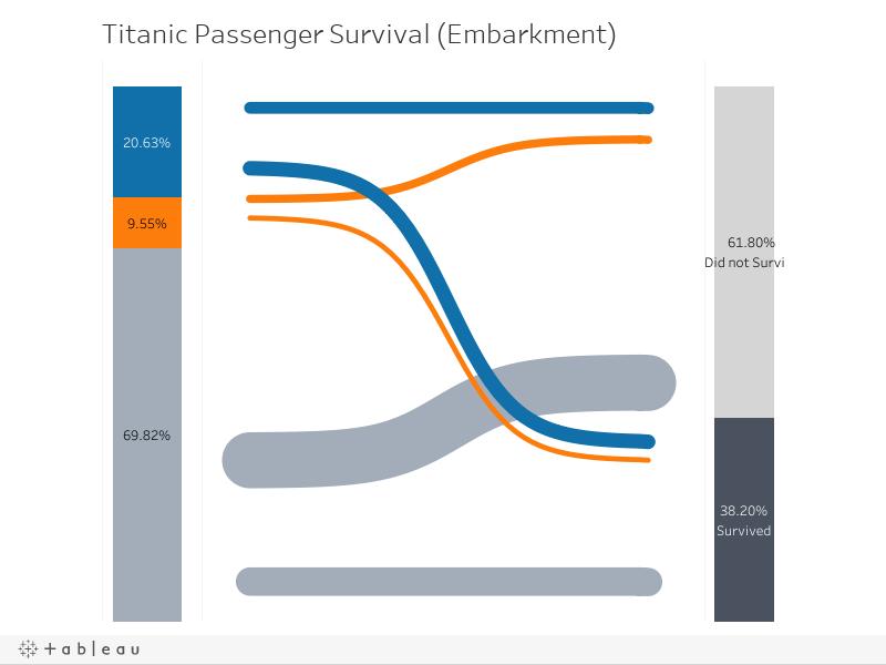 Titanic Passenger Survival (Embarkment)