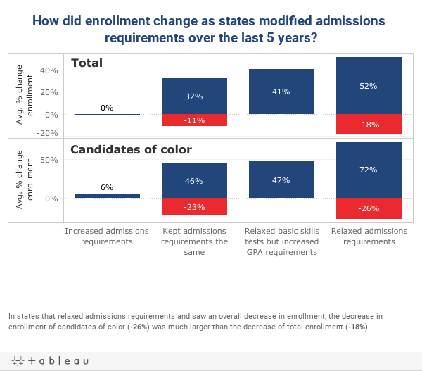 How did changes in state's admissions requirements over the last 5 years affect enrollment?
