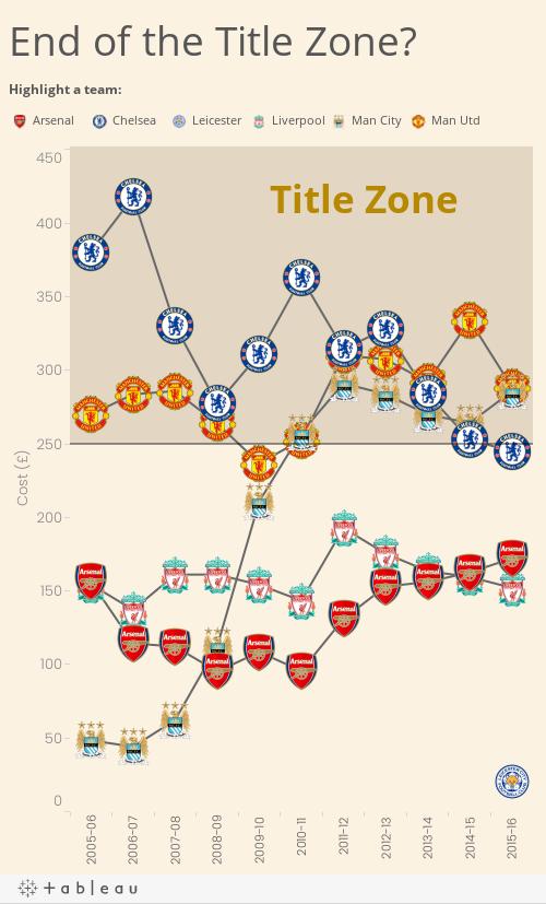 Title Zone