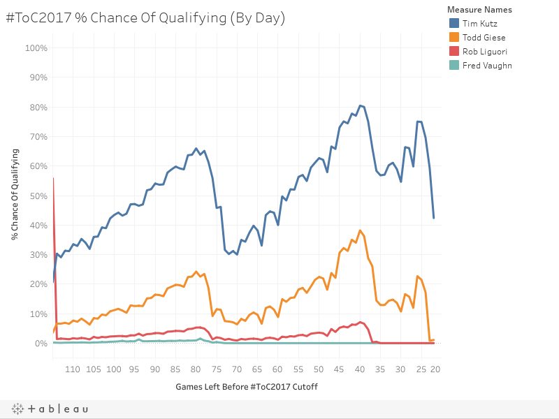 #ToC2017 % Chance Of Qualifying (By Day)