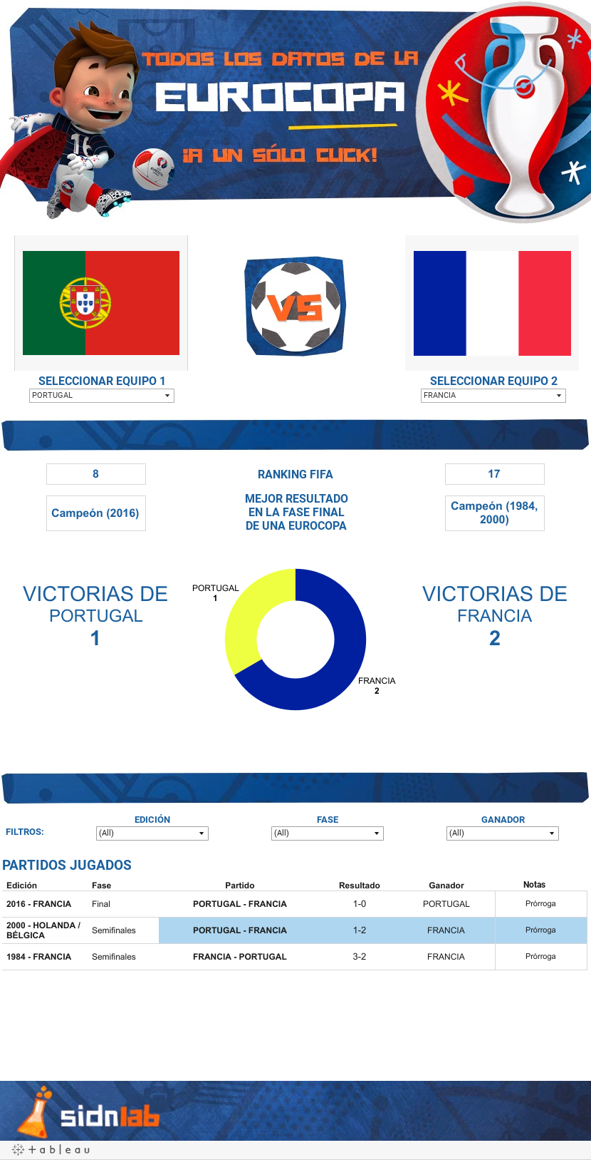 http://public.tableau.com/static/images/To/TodoslosdatosdelaEurocopa/Eurocopa/1.png