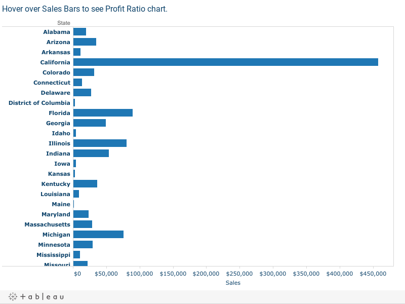 Extending tooltip info in tableau hover over sales bars to see profit ratio chart nvjuhfo Choice Image