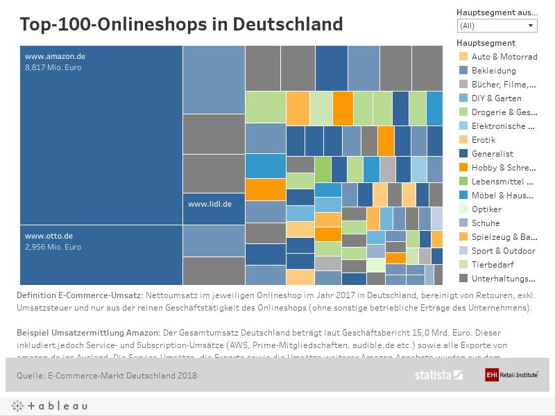 Top-100-Onlineshops DE