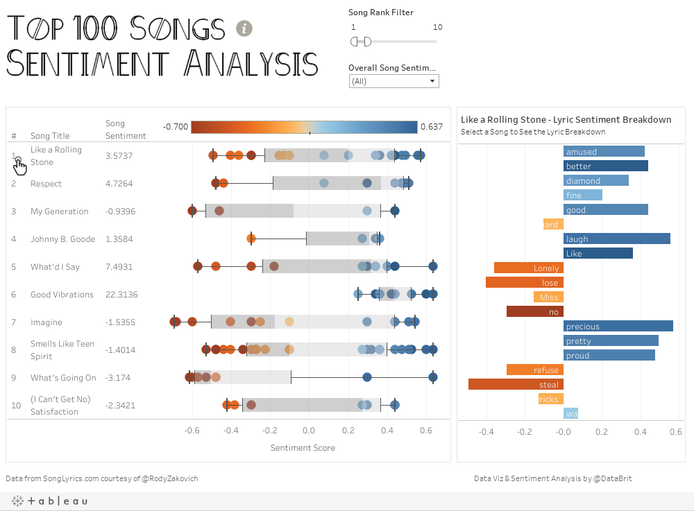 Top 100 Songs - Sentiment Analysis