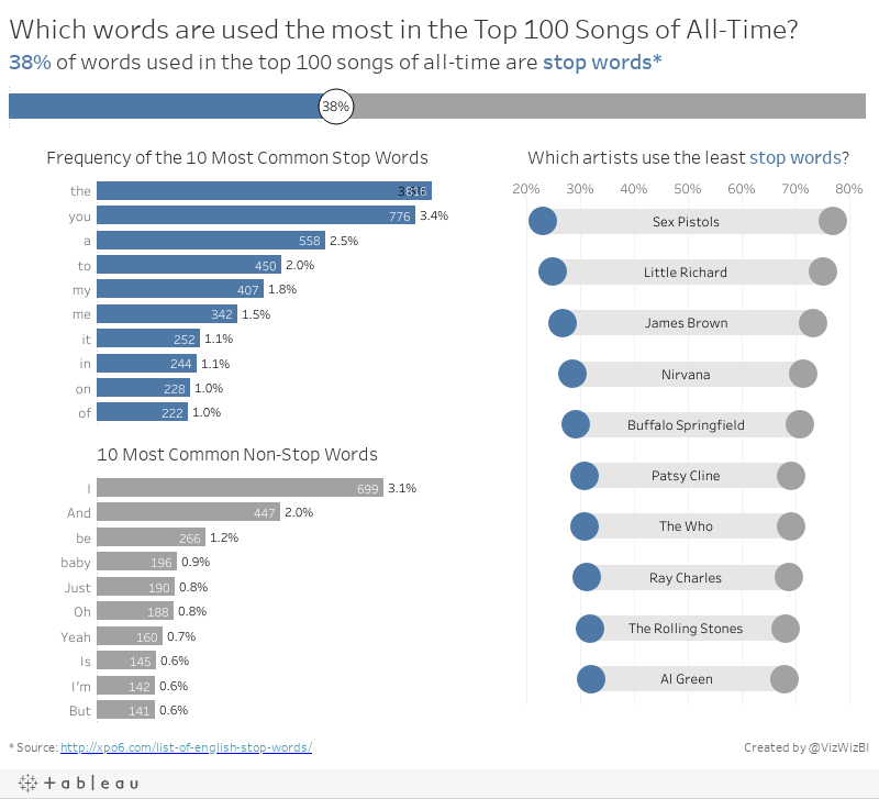 Which words are used the most in the Top 100 Songs of All-Time?38% of words used in the top 100 songs of all-time are stop words*