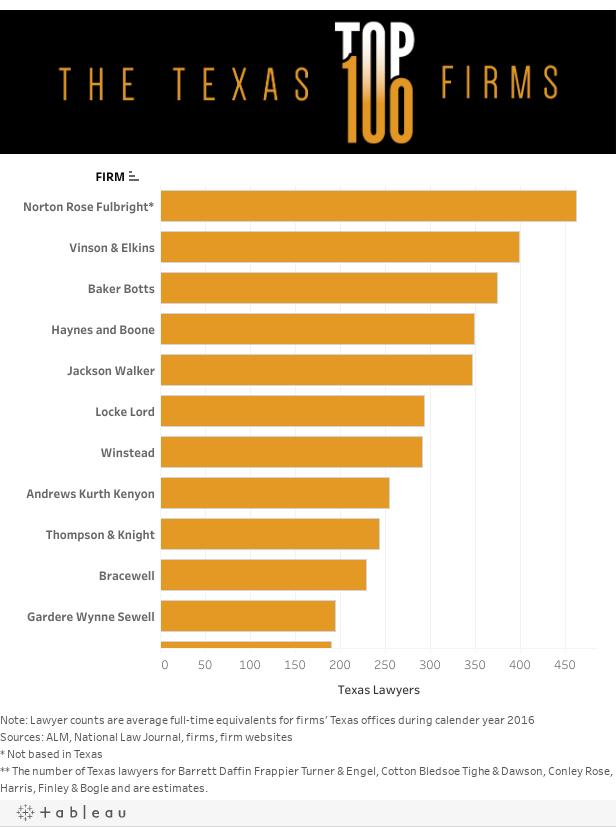 Top 100 Dash