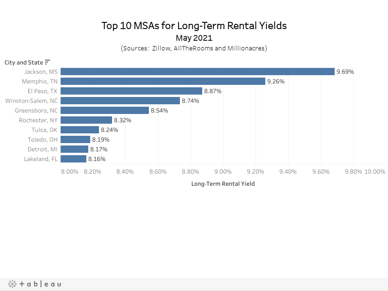 Top 10 MSAs for Long-Term Rental YieldsMay 2021(Sources:  Zillow, AllTheRooms and Millionacres)