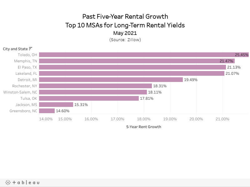 Past Five-Year Rental GrowthTop 10 MSAs for Long-Term Rental YieldsMay 2021(Source:  Zillow)